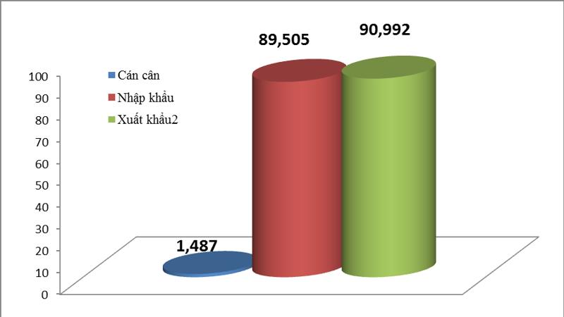 Việt Nam nhập siêu trong nửa đầu tháng 4/2021