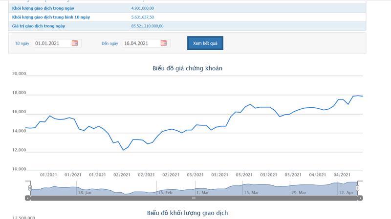 Biểu đồ giá cổ phiếu AAA từ đầu năm đến nay.