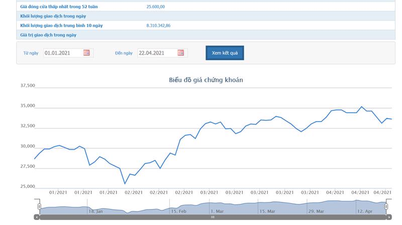 Sơ đồ giá cổ phiếu ACB từ đầu tháng 4/2021.