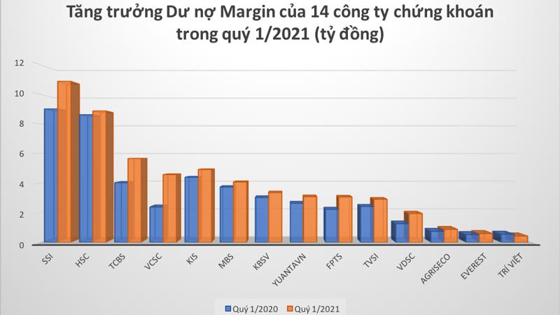 Tính đến thời điểm 31/3/2021, tổng dư nợ cho vay margin của các công ty này lên đến 55.224 tỷ đồng.