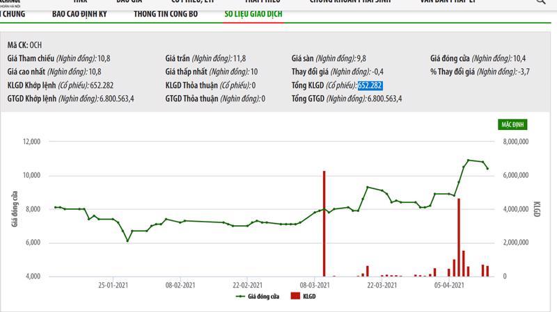 Diễn biến giá cổ phiếu OCH.
