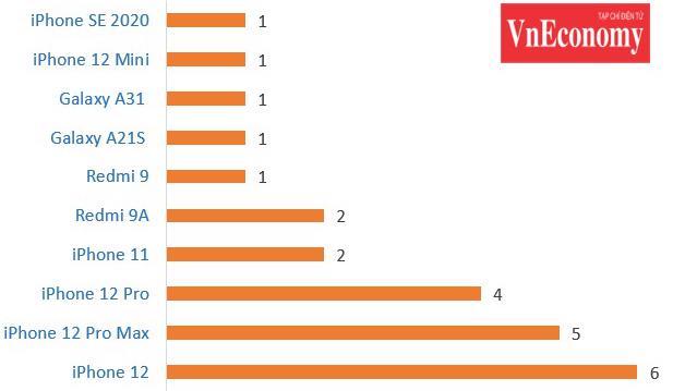Top 10 smartphone bán chạy nhất đầu năm 2021 (Counterpoint Research).