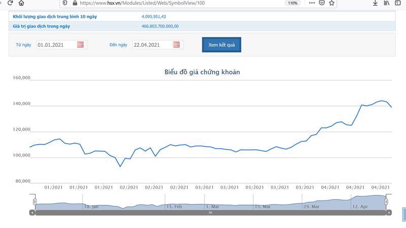 SƠ đồ giá cổ phiếu VIC từ đầu năm 2021.