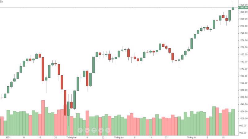 VN30 khá mạnh, nhưng cổ phiếu thì không.