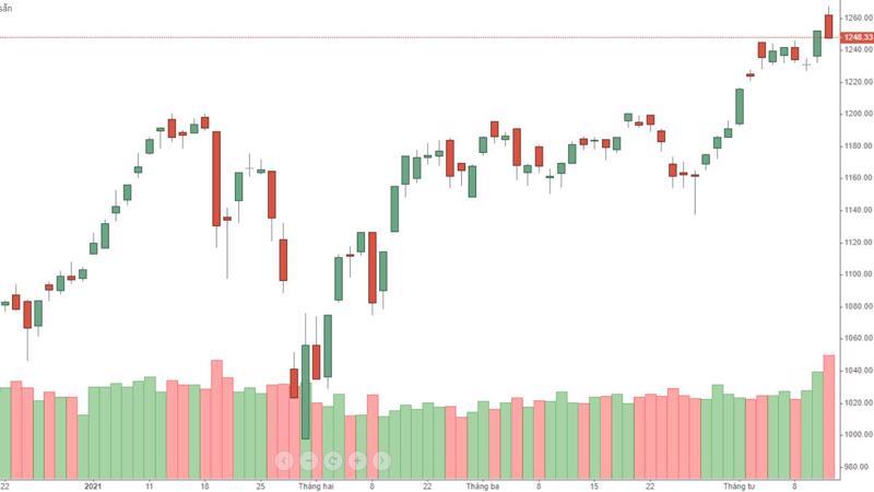 VN-Index hình thành hình mẫu giá khá xấu hôm nay cùng với thanh khoản rất lớn.