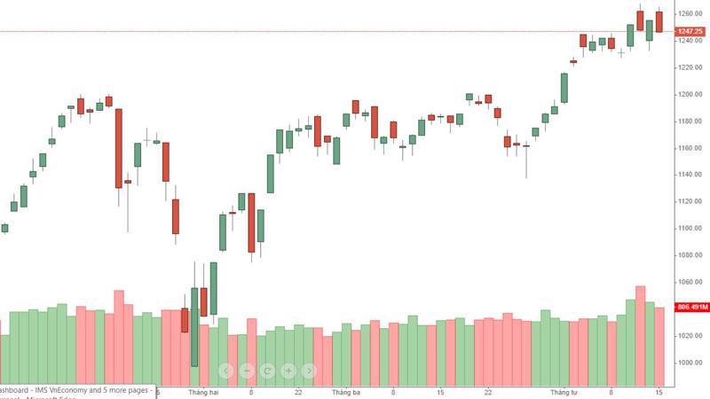 Diễn biến của VN-Index hôm nay rất giống hôm 13/4 vừa qua.