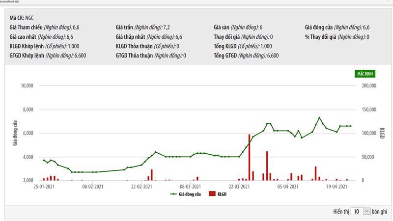Sơ đồ giá cổ phiếu NGC trên HNX.