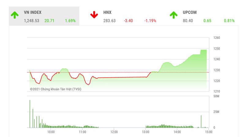Theo BVSC tuần tới, VN-Index sẽ tiếp tục nhận được sự hỗ trợ từ vùng 1217-1225 điểm.