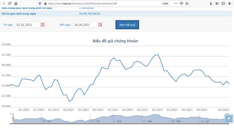 Sơ đồ giá cổ phiếu IJC từ đầu năm đến nay.