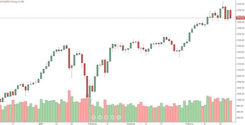 VN30 còn chưa phá vỡ vùng dao động, nhưng cổ phiếu đã thủng hàng loạt.