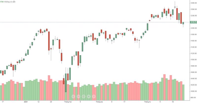 VN-Index đang nảy lên ngày càng kém, thanh khoản cũng sụt giảm nhanh.