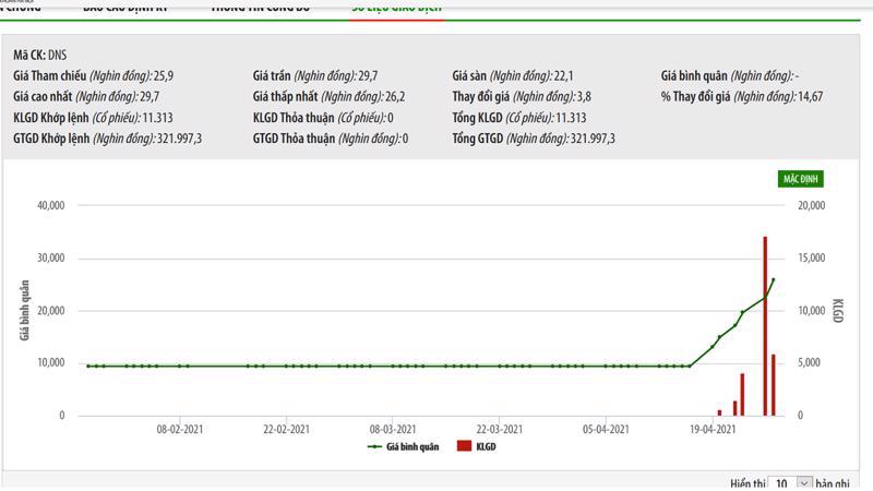 Sơ đồ giá cổ phiếu DNS từ đầu năm đến nay.