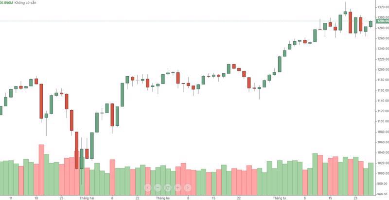 VN30-Index vẫn trong xu hướng dao động, bất chấp cổ phiếu đã sập sâu.