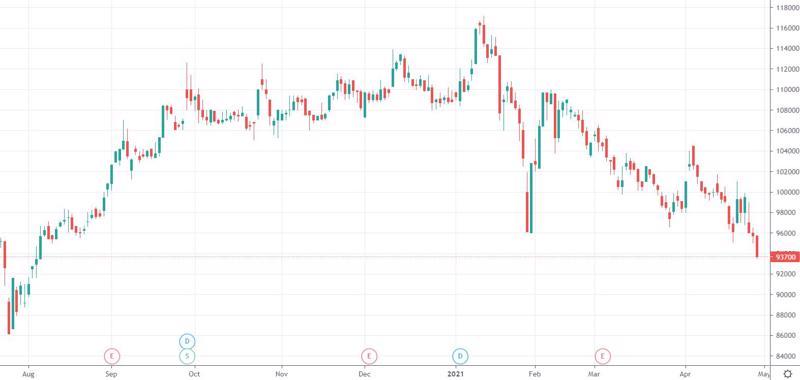 Cổ phiếu VNM đã phá đáy.