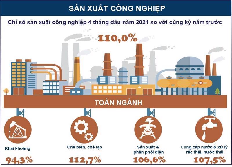 Sản xuất công nghiệp 4 tháng đầu năm 2021