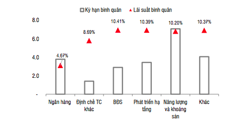 Lãi suất trái phiếu bất động sản tiếp tục tăng cao.