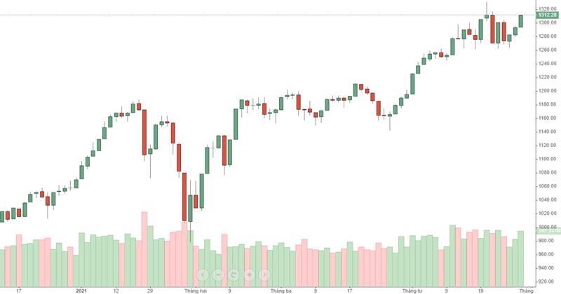 VN30-Index thể hiện sức mạnh có phần lạc điệu khi quay lại đỉnh cũ, trong khi cổ phiếu của rổ thì đa số lỗ nặng.