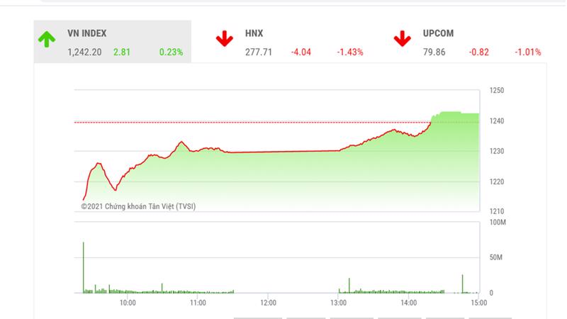 """Theo đánh giá củaBSC, VNIndex có thể vẫn ở trong trạng thái dao động trong kênh giá đi ngang dưới ngưỡng 1250 trong những phiên tới""""."""