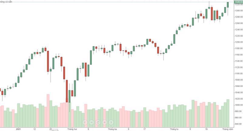 VN30-Index mạnh hơn đáng kể so với VN-Index, đã đóng cửa tại đỉnh cao mới hôm nay.