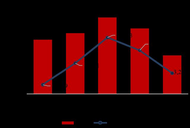Nguồn cung và giao dịch tại Thị trường căn hộ Tp.HCM.