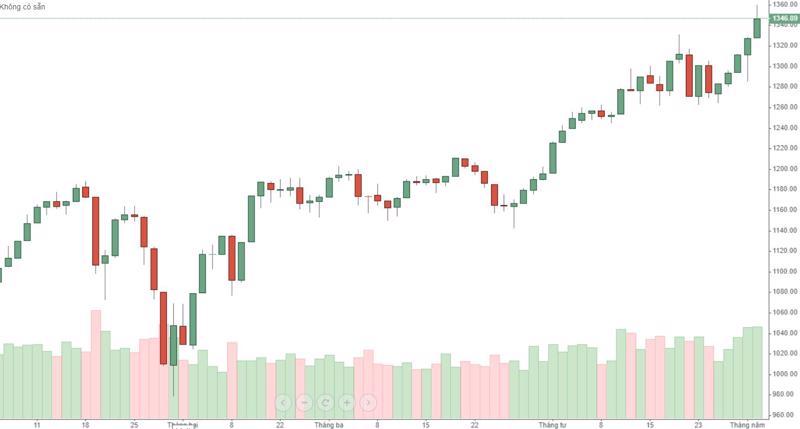 """VN30-Index đã vào """"vào sóng"""" rất rõ nhưng thị trường phái sinh vẫn không tin tưởng."""