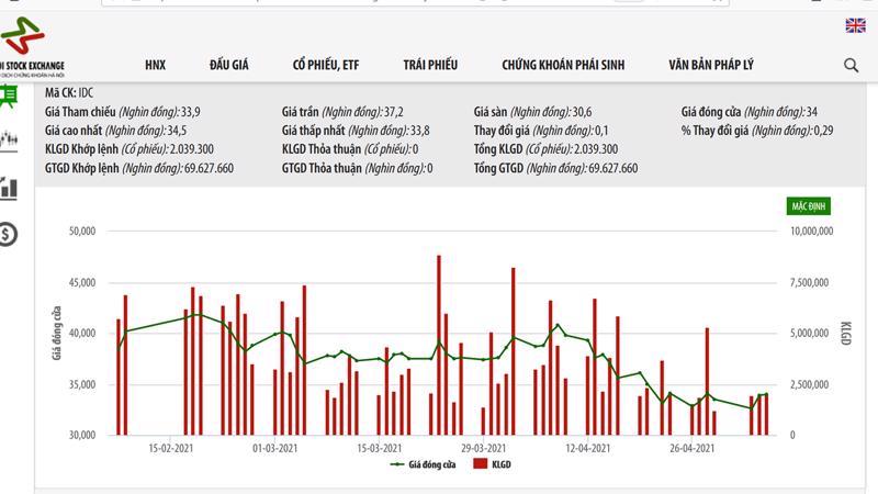 Sơ đồ giá cổ phiếu IDC từ đầu năm.