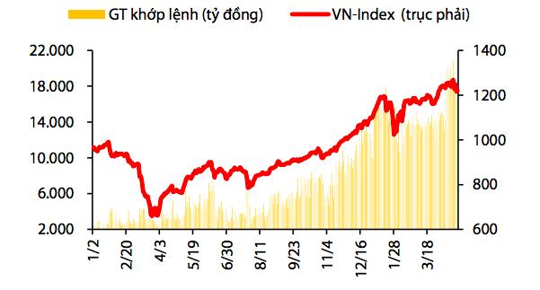 Chỉ số Vn-Index trong năm 2020 đến tháng 4/2021.