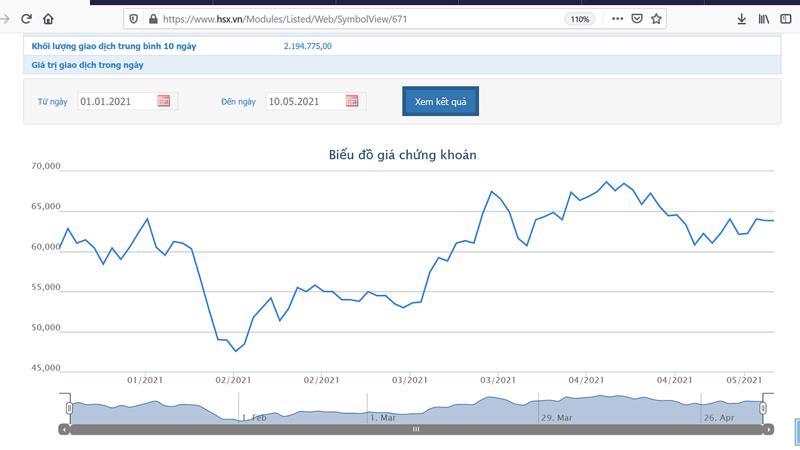 Sơ đồ giá cổ phiếu VCSC từ đầu năm đến nay.