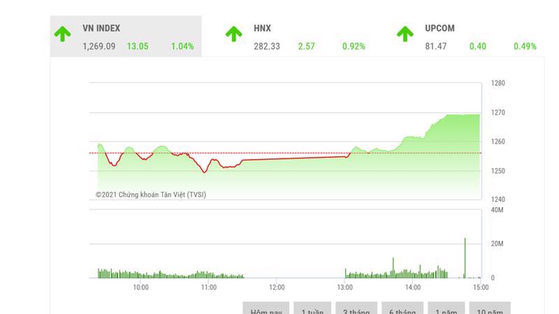 Theo BSC, với dòng tiền nội ổn định, VN-Index nhiều khả năng sẽ kiểm tra lại ngưỡng 1280 điểm trong các phiên giao dịch tới.