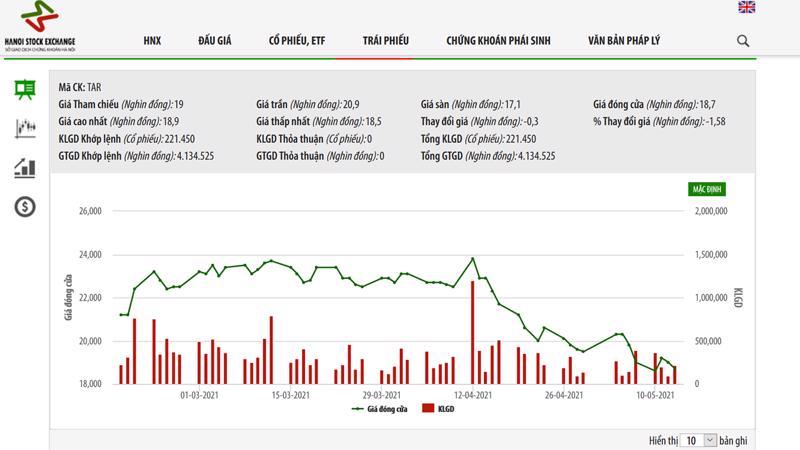 Sơ đồ giá cổ phiếu từ ngày 17/2/2021 đến nay.