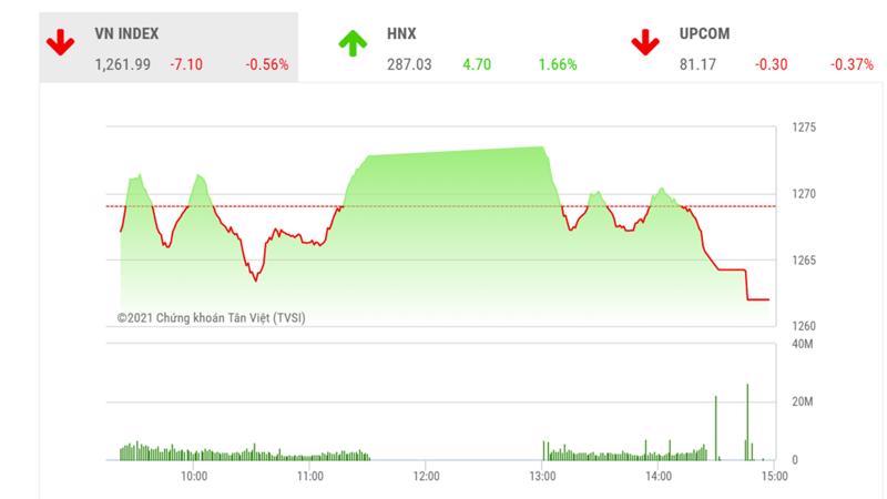 BSC cho rằng, VN-Index có thể tiếp tục tích lũy trong vùng 1250 -1280 điểm trong các phiên giao dịch tới.