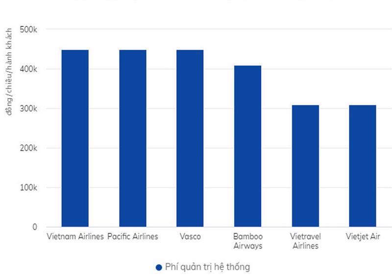 Phí quản trị hệ thống sau thời điểm 10/5 của các hãng hàng không Việt.