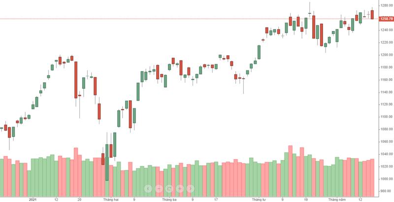 VN-Index sụt giảm 0,6% phiên hôm nay nhờ VHM tăng cực tốt.