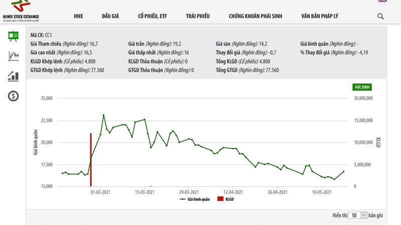 Sơ đồ giá cổ phiếu CC1 từ đầu năm đến nay.