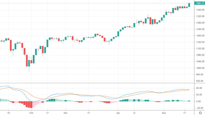 VN30-Index đã vượt lên đỉnh cao mới hôm nay.