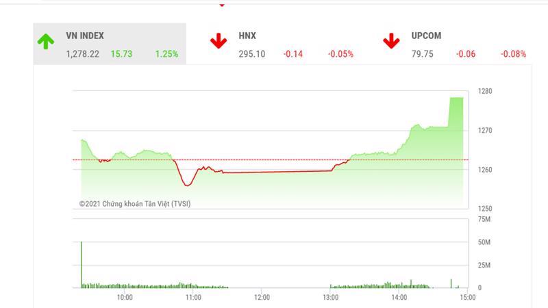 Theo đánh giá của BSC, VN-Index có thể vượt lên trên ngưỡng 1280 vào phiên giao dịch cuối tuần.