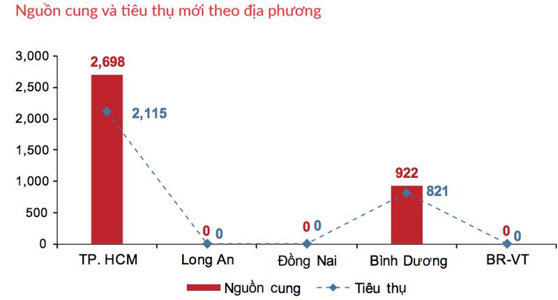 Nguồn cung căn hộ trong tháng 4/2021 tại Tp.HCM và Bình Dương (Nguồn: DKRA)