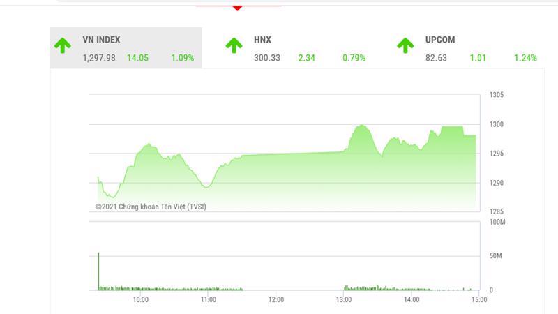 Theo đánh giá của BSC, VN-Index sẽ vận động tích lũy quanh ngưỡng 1.300 điểm trong ngắn hạn trước khi hình thành xu hướng mới.