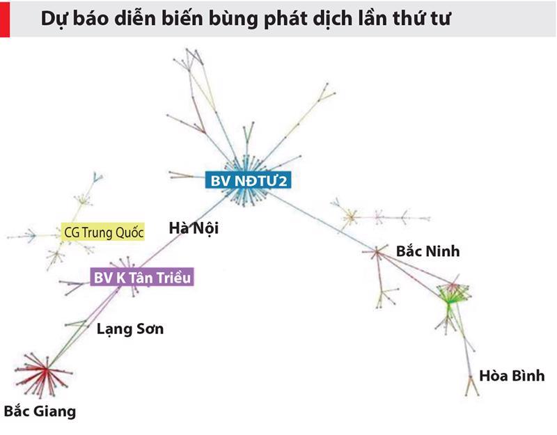 Mô hình dự báo này đã được kiểm chứng qua hai đợt bùng phát dịch lần 2 (tại Đà Nẵng) và lần 3 (Hải Dương).