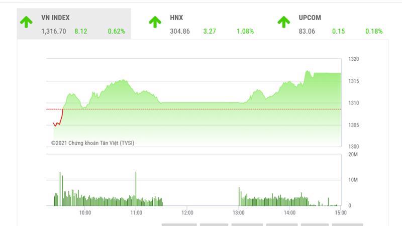 Theo BSC, VN-Index nhiều khả năng sẽ củng cố lại ngưỡng hỗ trợ 1,300 điểm trong các phiên giao dịch tới.