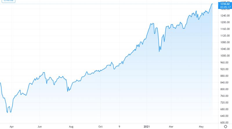 VN-Index tiếp tục hành trình tìm đỉnh cao mới sau khi vượt ngưỡng 1.300 điểm.
