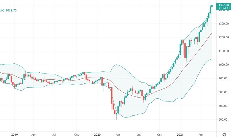 Đồ thị tuần của VN30-Index cho thấy một con sóng vĩ đại.
