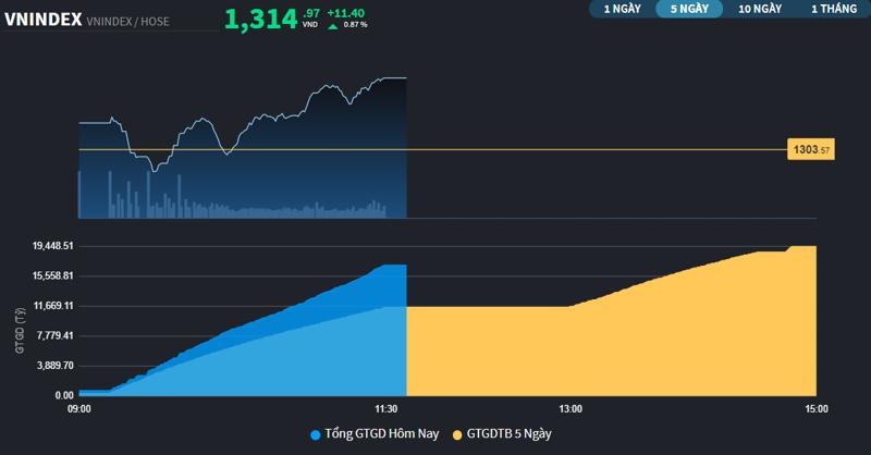 Diễn biến VN-Index sáng nay, thanh khoản gia tăng rất rõ. Nguồn Fiintrade.vn