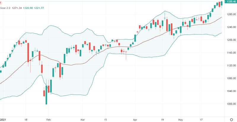 VN-Index lại có đỉnh cao lịch sử mới hôm nay, cùng với mức thanh khoản lịch sử.