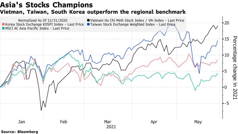 """VN-Index """"vô địch"""" về tăng trưởng trong các thị trường châu Á."""