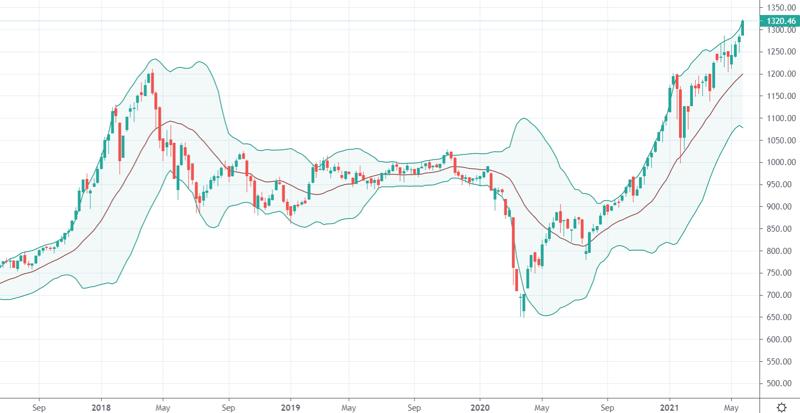 Diễn biến VN-Index trên khung thời gian tuần. Nguồn: Tradingview