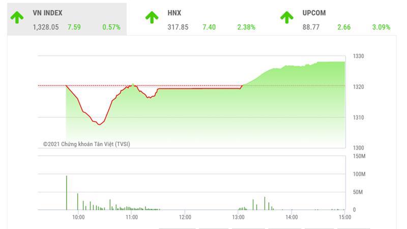 Theo đánh giá của BSC, VN-Index có thể hướng về ngưỡng 1350 vào những phiên giao dịch tiếp theo.