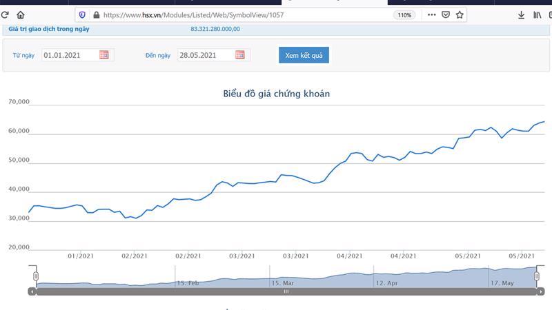 Sơ đồ giá cổ phiếu VIB từ đầu năm 2021.