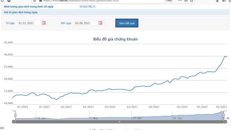 Biểu đồ giá cổ phiếu LPB từ đầu tháng 1/2021 đến nay.