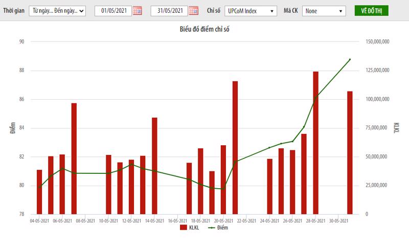 Tại thời điểm cuối tháng, chỉ số UPCoM-Index đóng cửa đạt 86,11 điểm, tăng 6,73% so với cuối tháng trước.